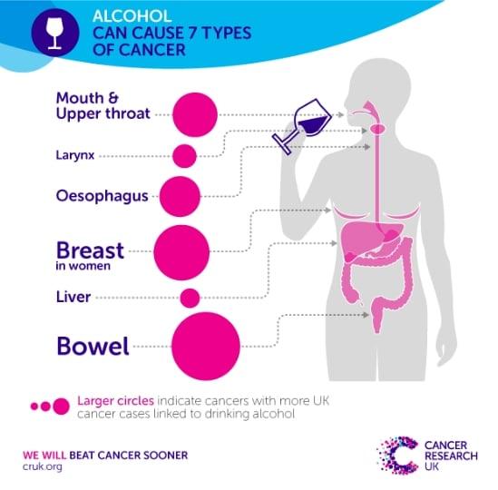 ارتباط الکل و سرطان
