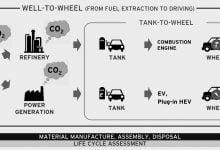 Photo of سوخت زیستی جلبکی و شرکت مزدا