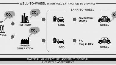 شرکت خودروسازی مزدا در طی یک پروژه قصد دارد استفاده از سوخت زیستی جلبکی را گسترش دهد.شرکت مزدا موظف شده است تا میزان انتشار کربندیاکسید را تا سالهای ۲۰۳۰ و ۲۰۵۰ به ترتیب به میزان ۵۰ و ۹۰ درصد کاهش دهد.