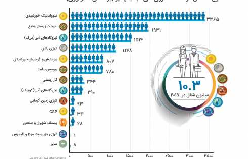 نرخ اشتغال در صنعت انرژی های تجدیدپذیر
