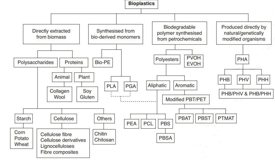 طبقهبندی پلاستیکهای زیستی
