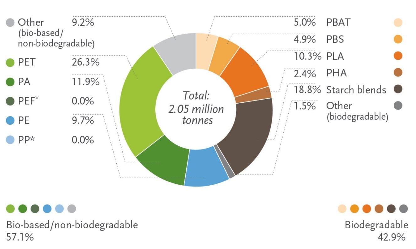 سهم انواع پلاستیکهای زیستی در تولید محصولات