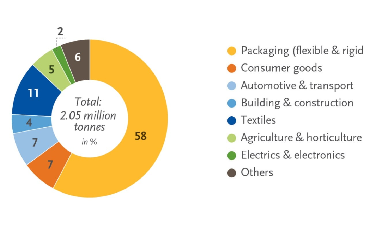 ظرفیت تولید جهانی پلاستیکهای زیستی در جهان