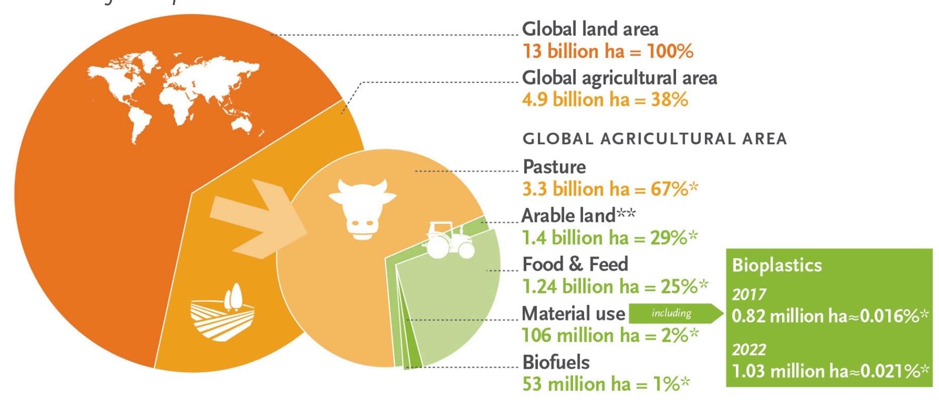 زمینهای مورد استفاده برای پلاستیکهای زیستی در سال 2017 و 2022