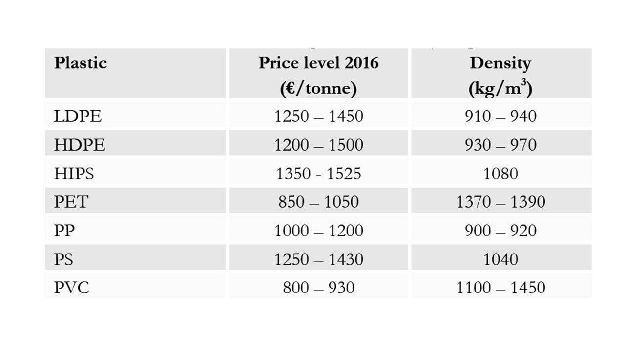 قیمت پلاستیکهای نفتی در بازار