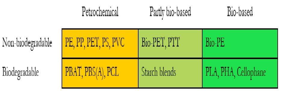 تقسیمبندی پلاستیکهای زیستی بر اساس پایهی زیستی یا نفتی و توانایی زیستتخریبپذیری