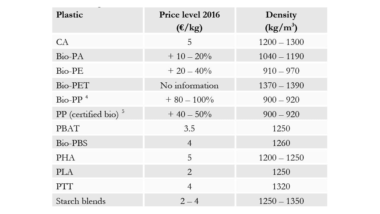 قیمت پلاستیکهای زیستی در بازار