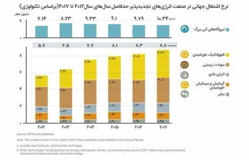 نرخ اشتغال در صنعت انرژی های تجدیدپذیر در سال های 2012 الی 2017