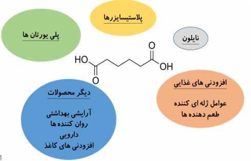 ساختار آدیپیک اسید و مثالهایی از کاربرد آن