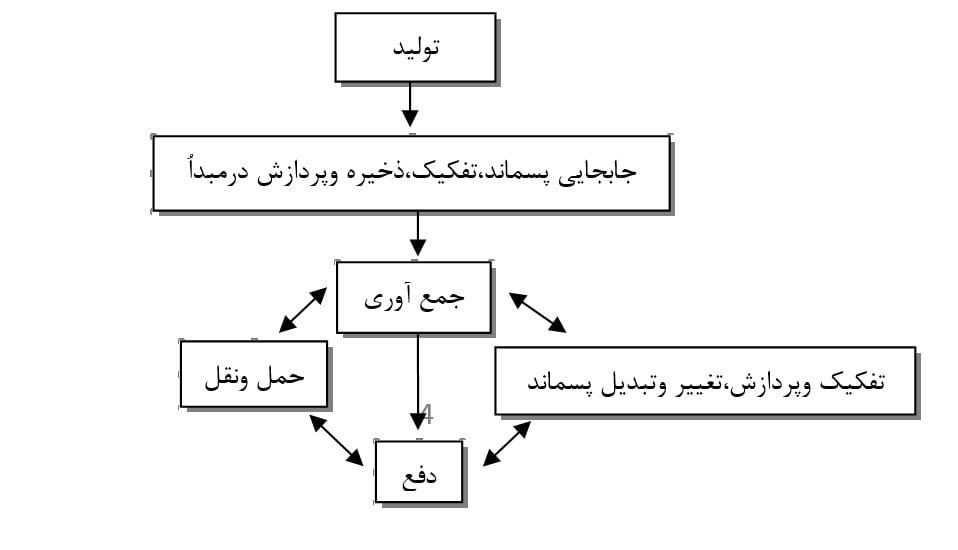 مراحل مدیریت پسماند