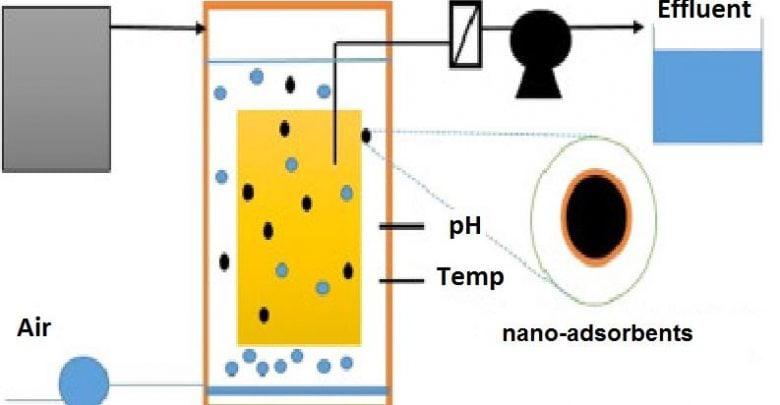 استفاده از نانوجاذب زئولیتی در بیوراکتور غشایی