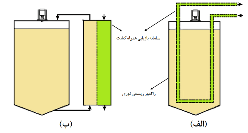 شکل 1- راکتور زیستی نوری به همراه سامانه بازیابی محصولات الف) در محل و ب) با جریان جانبی