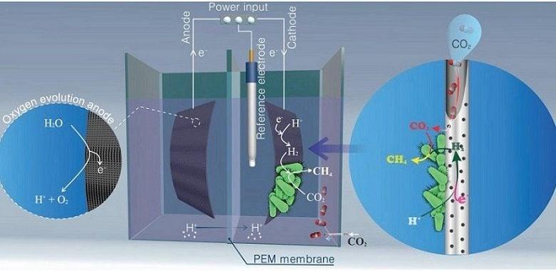 دیاکسیدکربن صنعتی