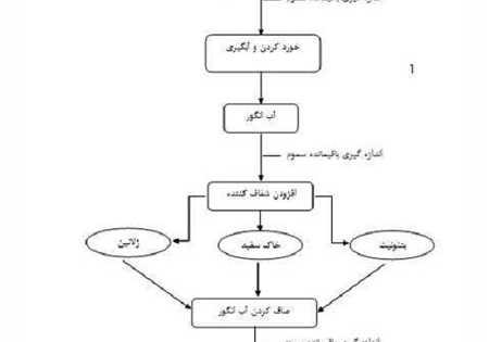 شکل 1. مراحل تولید شیره انگور به صورت سنتی