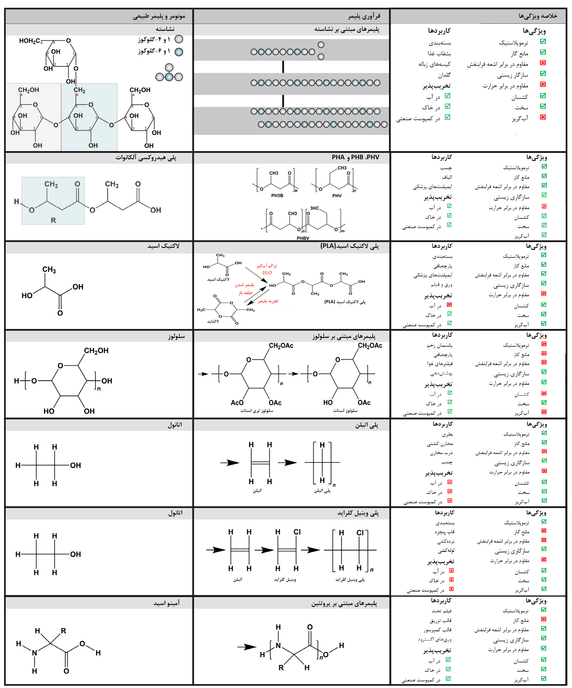 شکل 1- گروههای اصلی پلاستیکهای زیستی