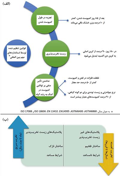 شکل 2- برخی استانداردها برای تجزیه پلاستیک های زیستی