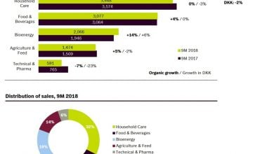 significant growth in bioenergy sales for 2018 - biotechnology news
