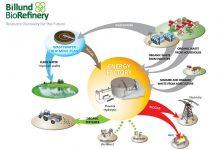 Photo of پالایشگاههای زیستی، آینده زیستشناسی مصنوعی