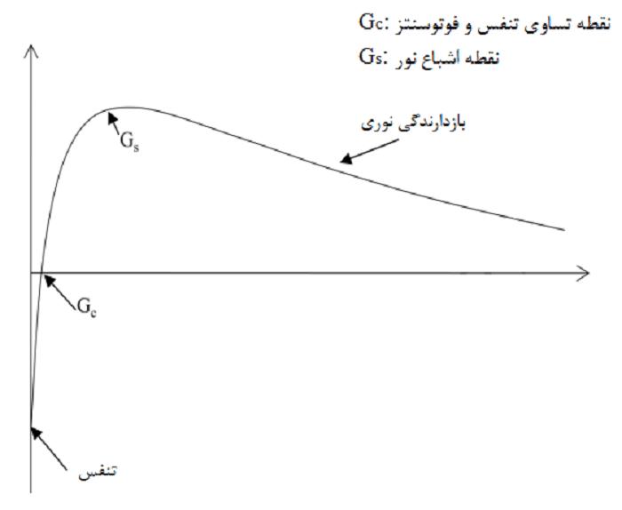 شکل 3- تأثیر شدت نور روی رشد ریزجلبکهای قرمز
