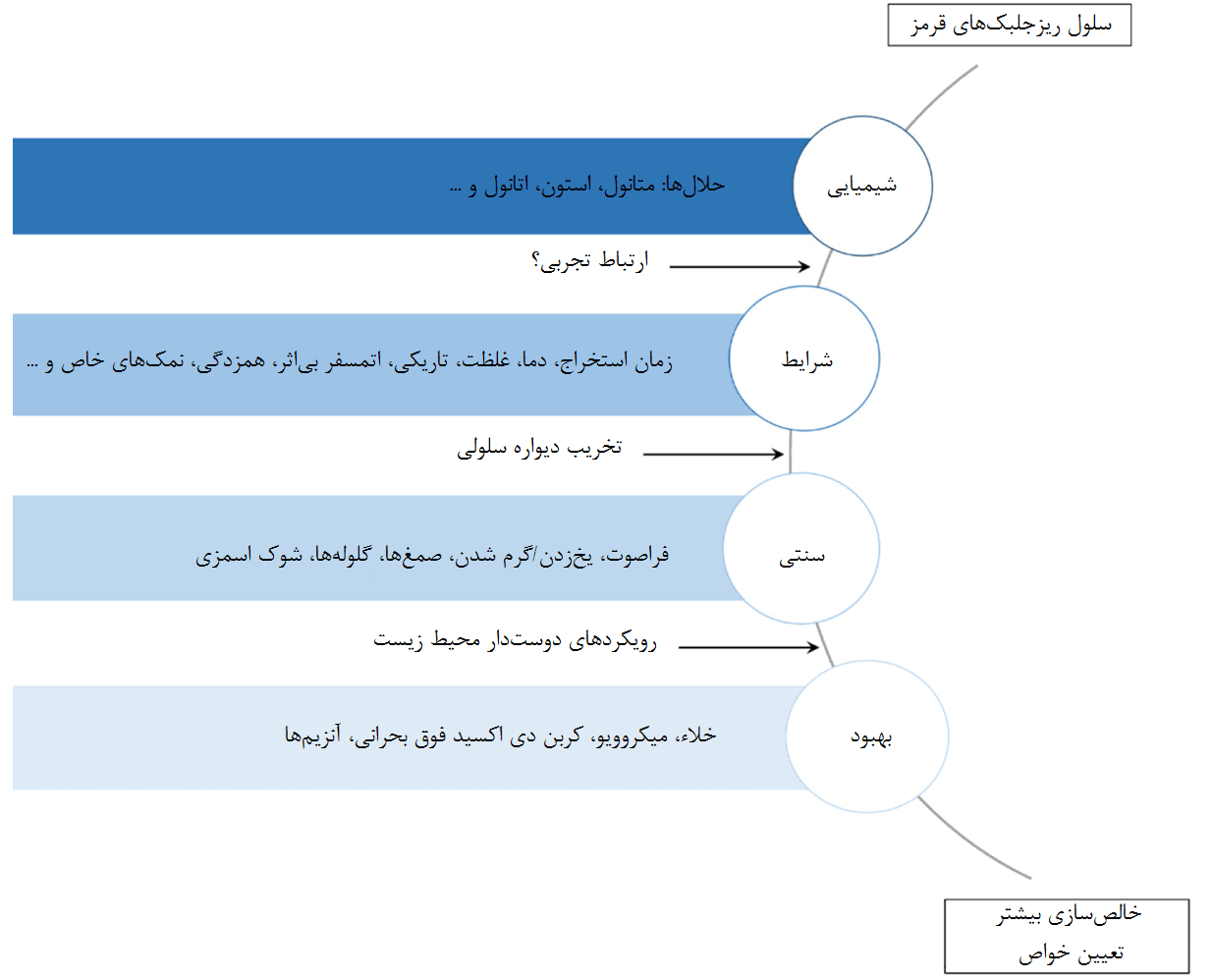 شکل 9- راهکارهای اصلی در استخراج رنگدانه از ریزجلبکهای قرمز