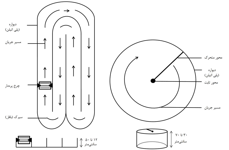 شکل 7- طرح کلی استخرهای دایرهای و جریان مارپیچی برای کشت ریزجلبکهای قرمز