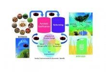 کاربرد فرایند پیرولیز کاتالیزی در بهبود روغن زیستی