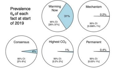 بررسی وشش رسانهای تغییرات آب و هوایی