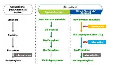 Photo of تولید پلی پروپیلن زیستی با روشی جدید توسط شرکت Mitsui