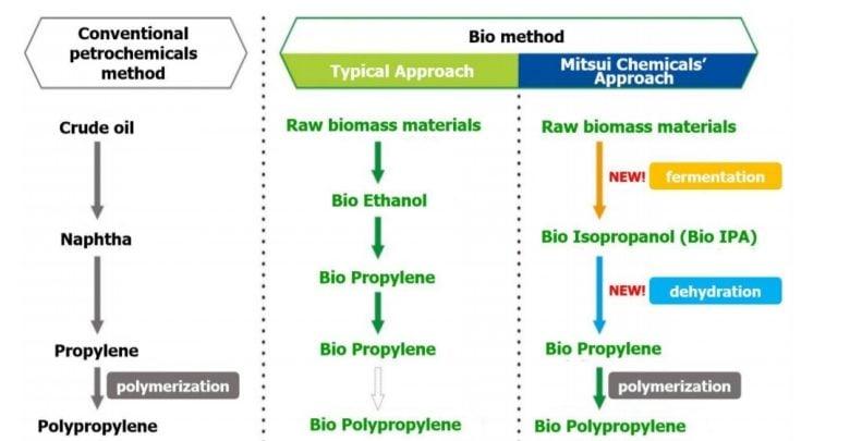 تولید پلی پروپیلن زیستی