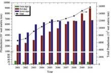 Photo of استفاده از ماکروجلبک های قهوه ای در تولید بیواتانول در ایران