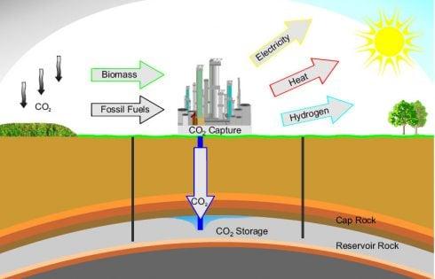 ذخیرهسازی دیاکسید کربن در اقیانوس
