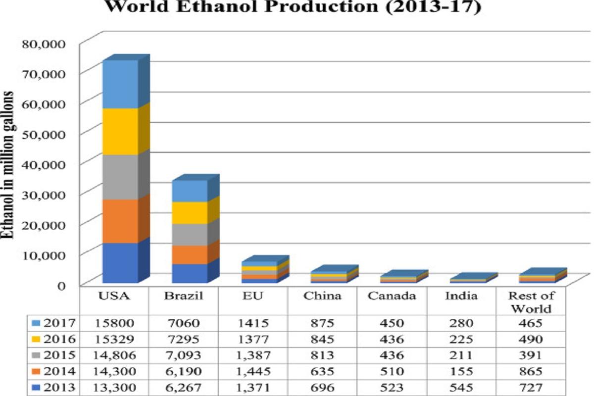 میزان تولید بیواتانول در چند کشور مختلف از سال 2013 تا 2017